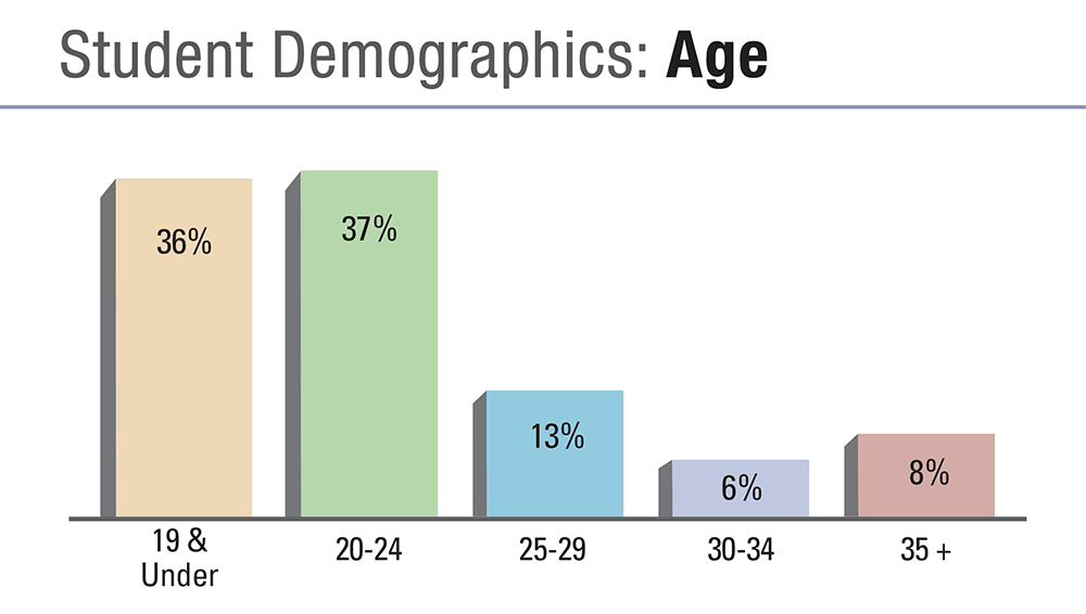 Student Age Demographics 2018-19:  36 percent of student were 19 years of age or under.  37 percent were ages 20 to 24.  13 perc