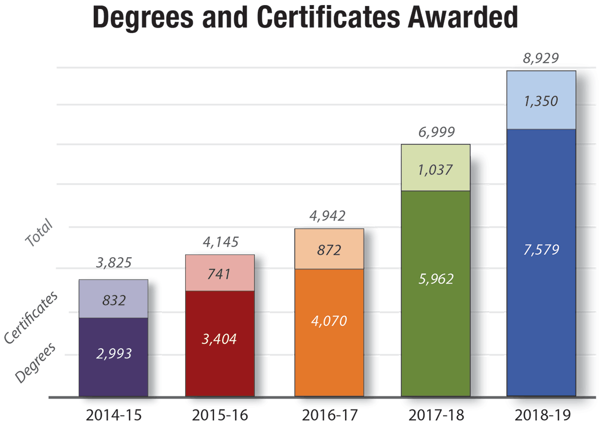 RCCD Degrees and Certificates Awarded:  In 2014-15, 2993 degrees and 832 certificates were awarded.  In 2015-16, 3404 degrees an
