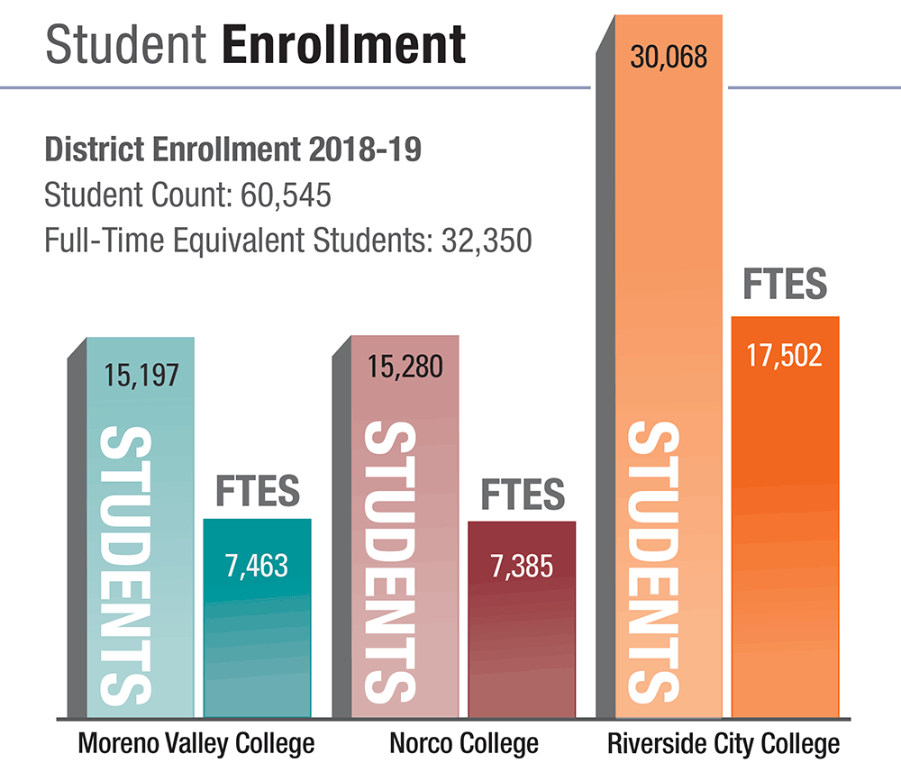 Student Enrollment 2018-19:  RCCD had a total student count of 60,545 and 32,350 full-time equivalent students.  Moreno Valley C