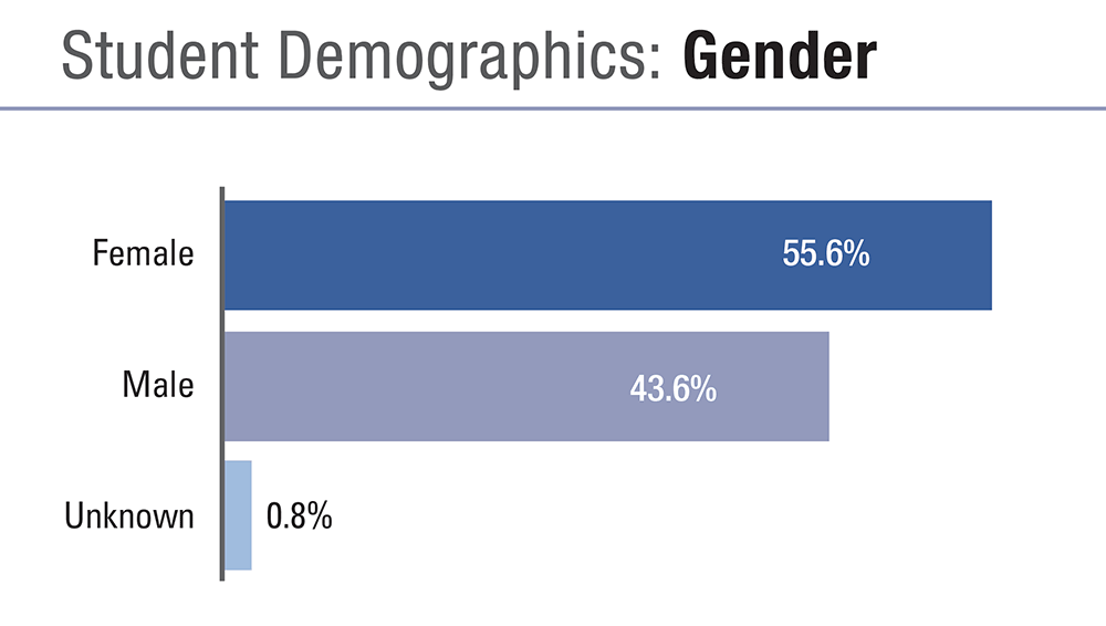Student Gender Demographics 2018-19:  55.6 percent of students were female.  43.6 percent were male.  0.8 percent of students de